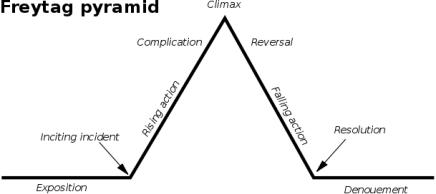 freytag_pyramid
